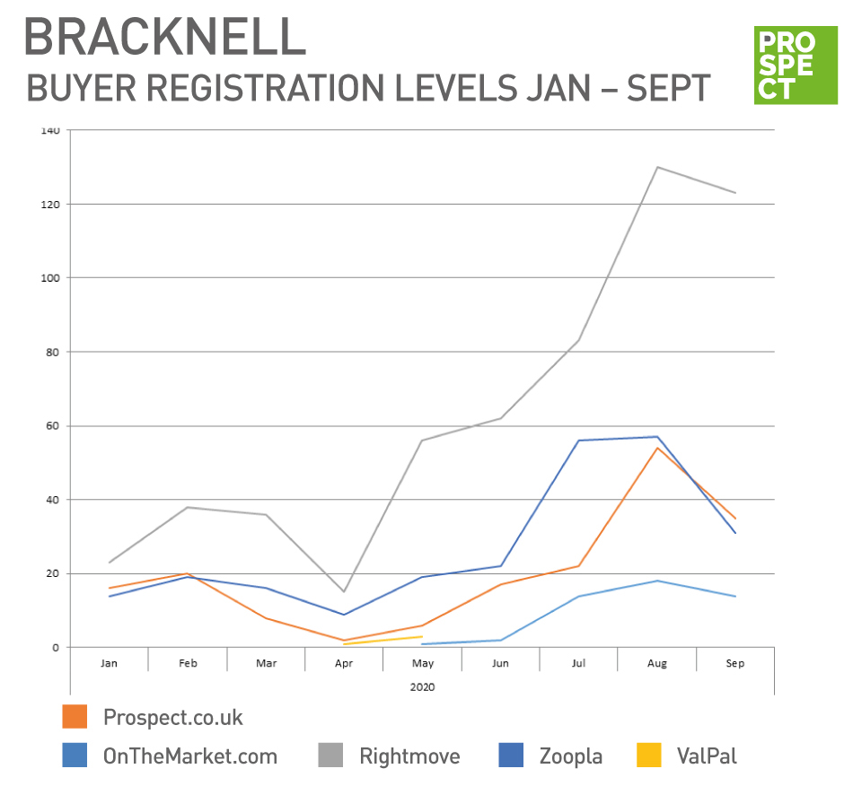 Prospect Bracknell internet registrations in September 2020