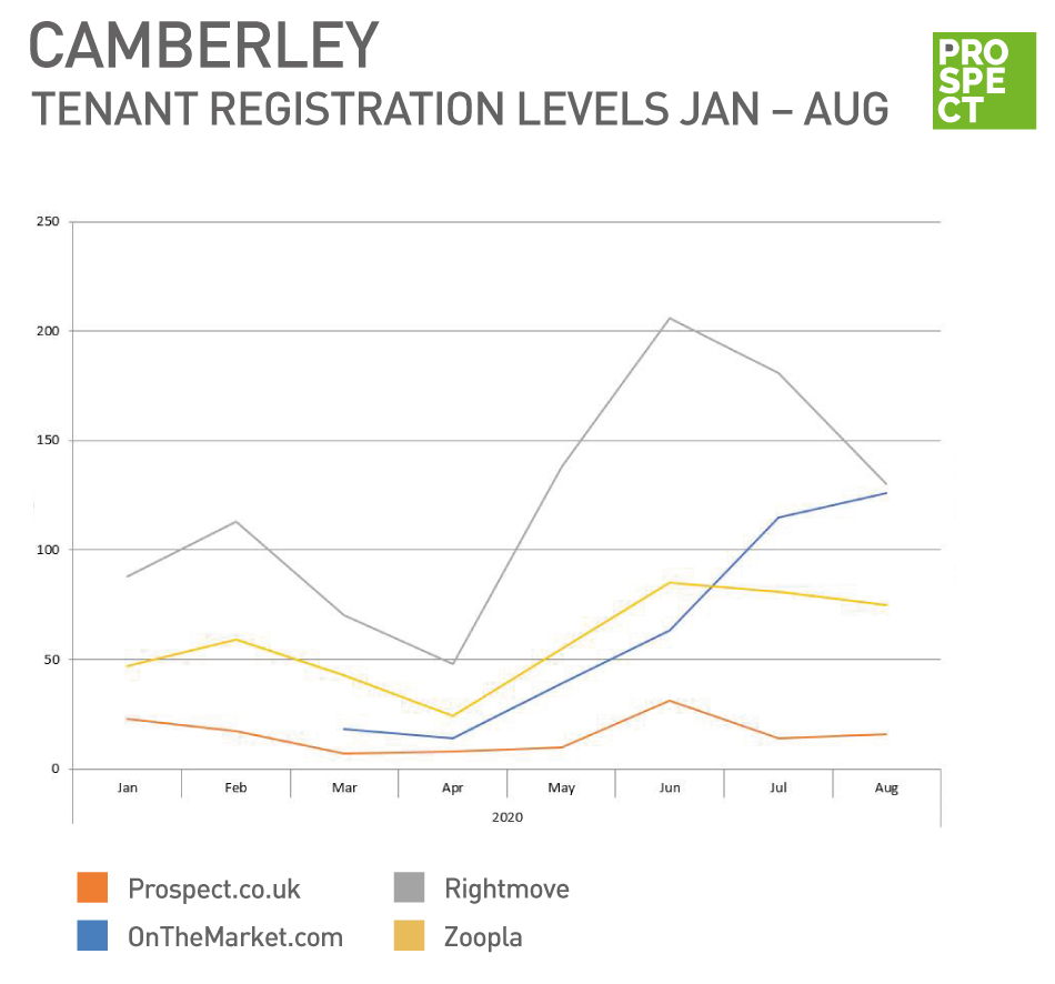 Internet registrations in August for Prospect Estate Agents in Camberley for lettings