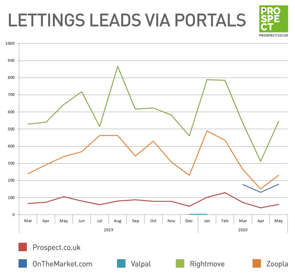 Lettings leads via portals