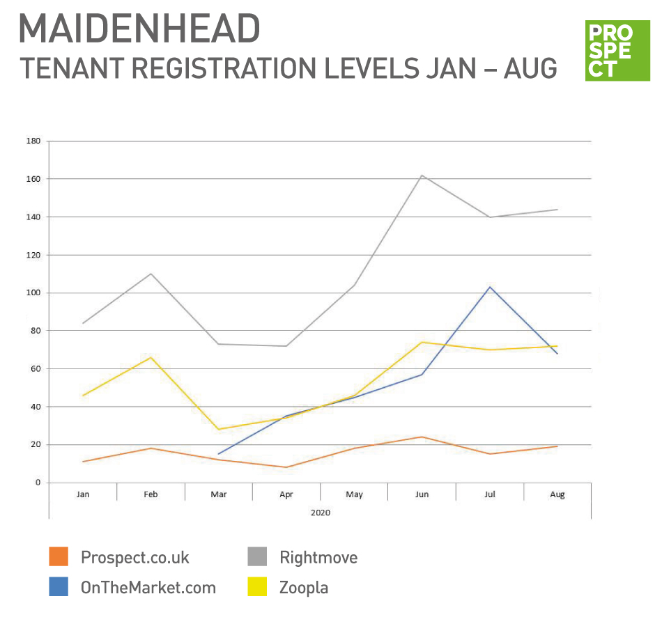 Internet registrations in August for Prospect Estate Agents in Maidenhead for lettings