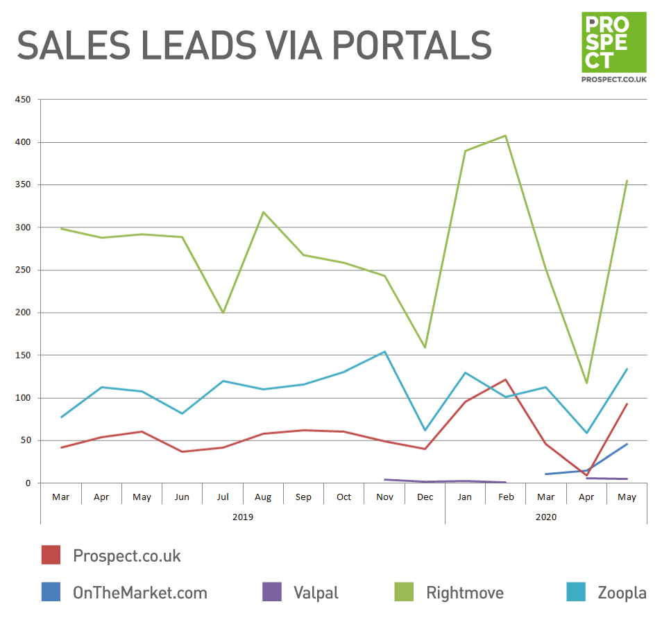 Sales leads via portals