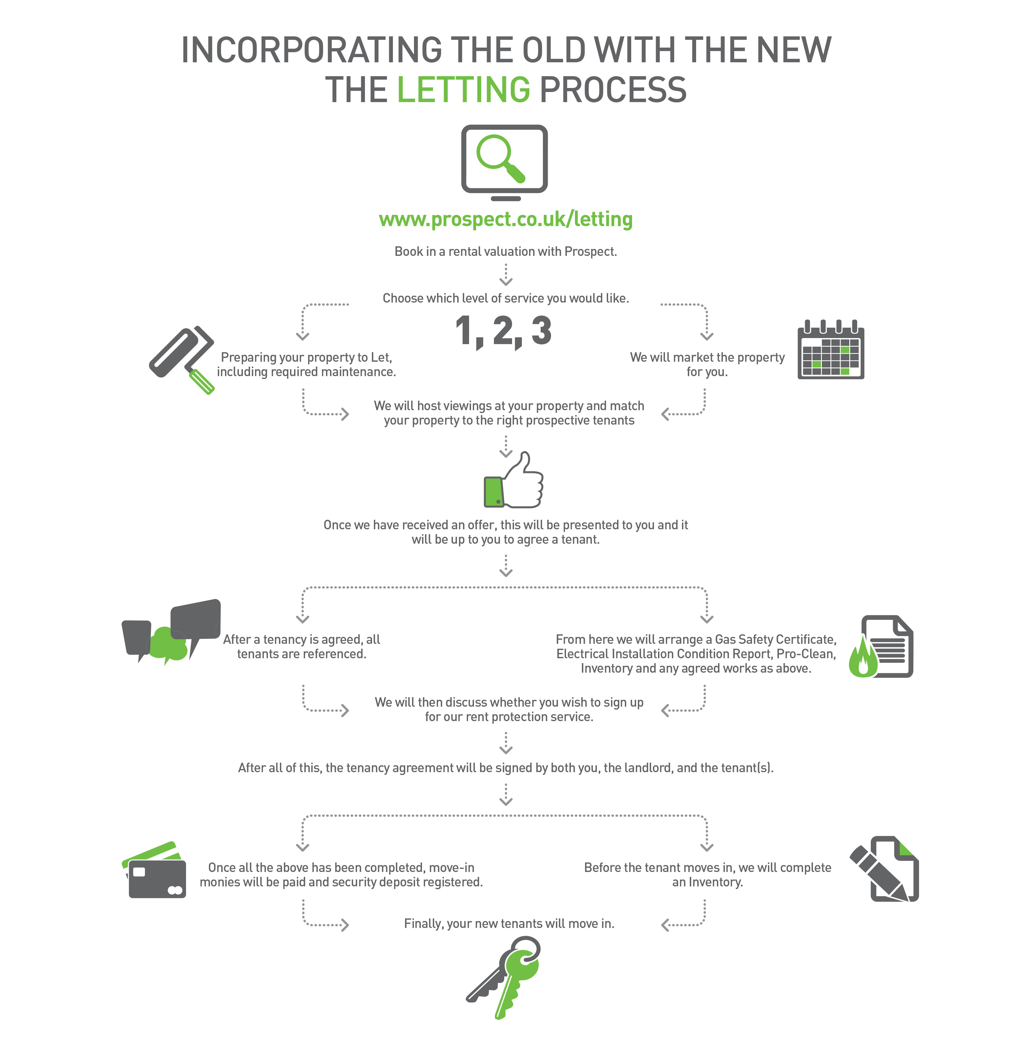 Letting in the new normal infographic