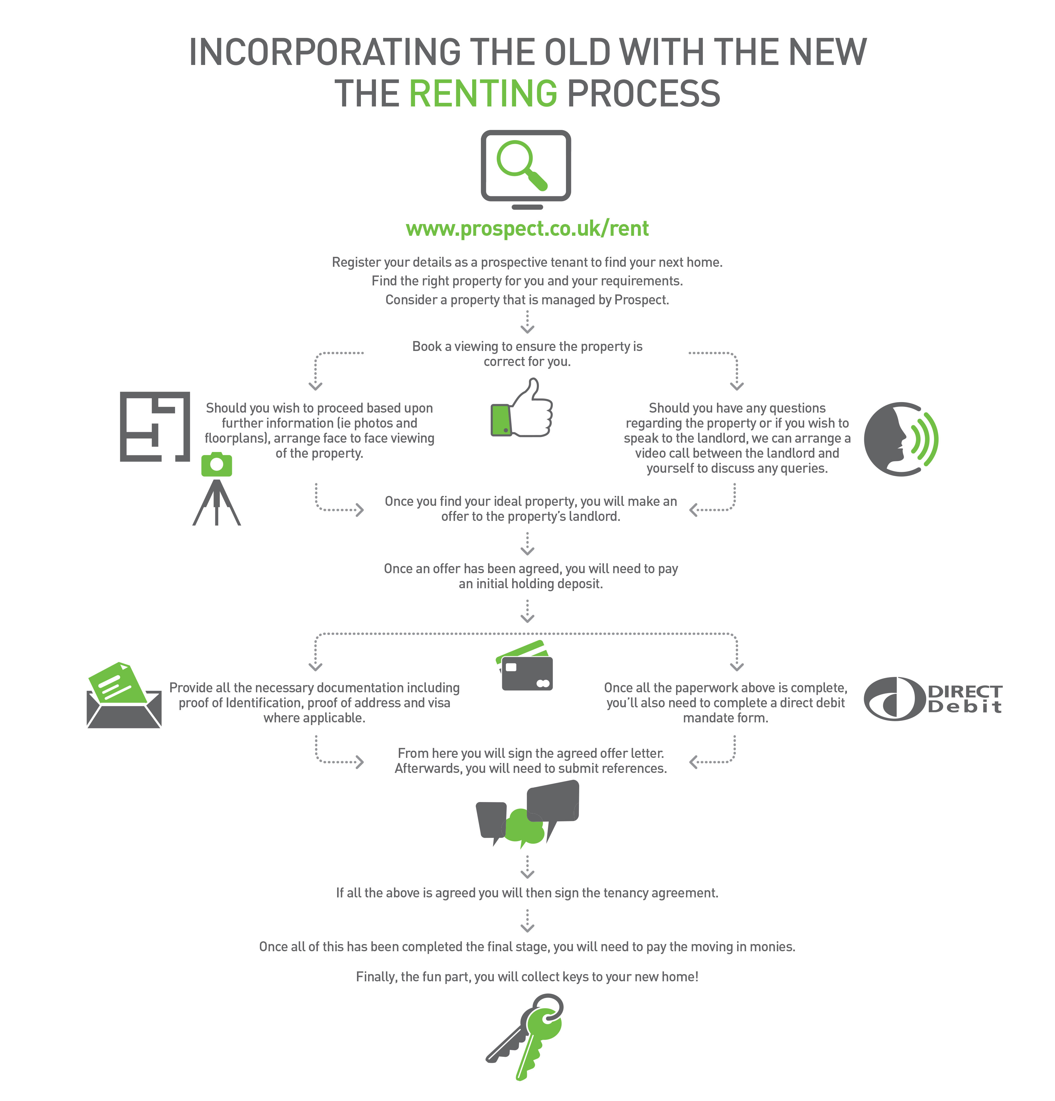 Renting in the new normal infographic